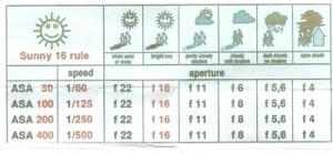 HUKUM SUNNY 16 (SUNNY 16 RULE)